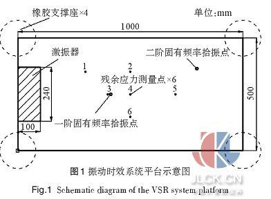 残余应力与固有频率在振动时效中的相互作用
